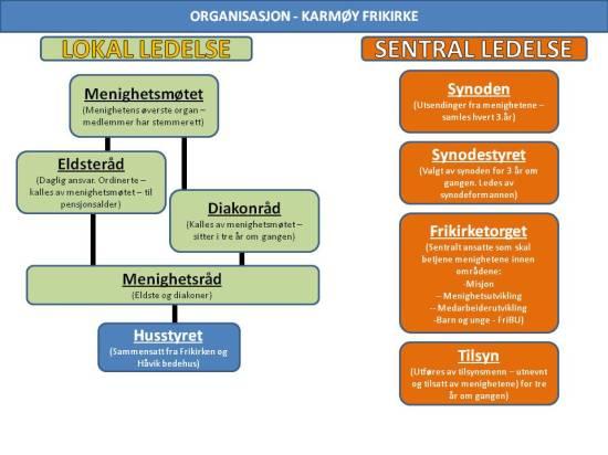 Struktur ledelse